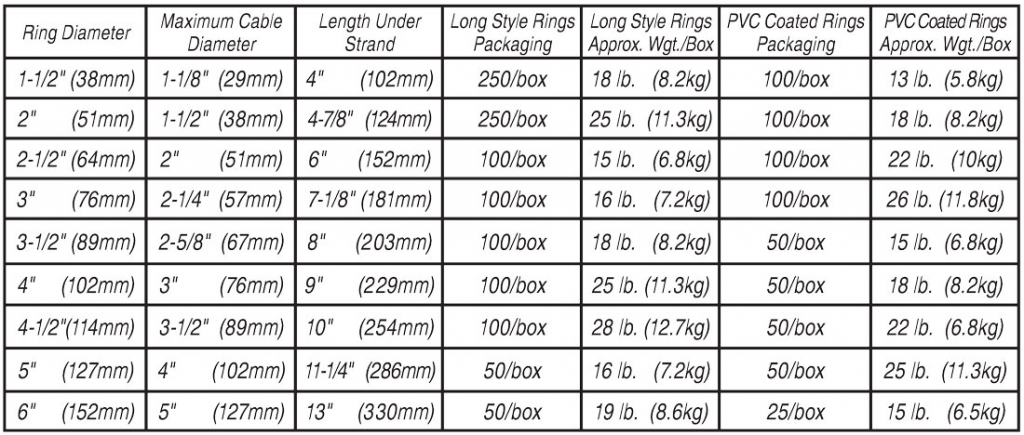 Chart illustrating sizing, packaging and weight of CAB long style cable rIngs