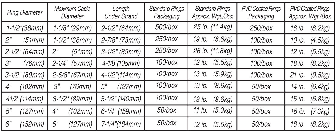 Chart illustrating sizing, packaging and weight of CAB standard cable rIngs