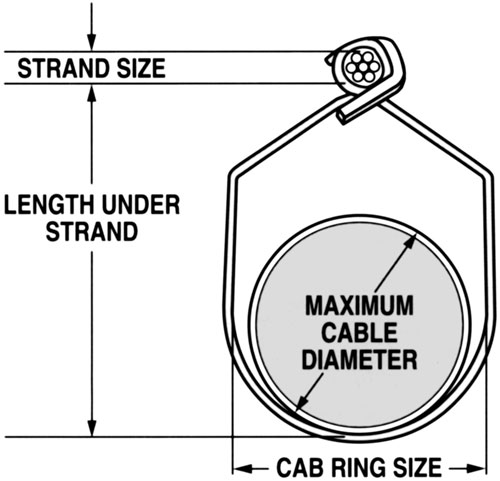 Diagram illustrating CAB Ring Sizing as per Diameter of Cable to be Supported